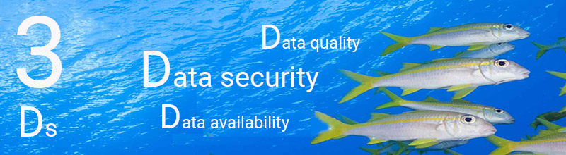 The 3 Ds Data quality Data security Data availability