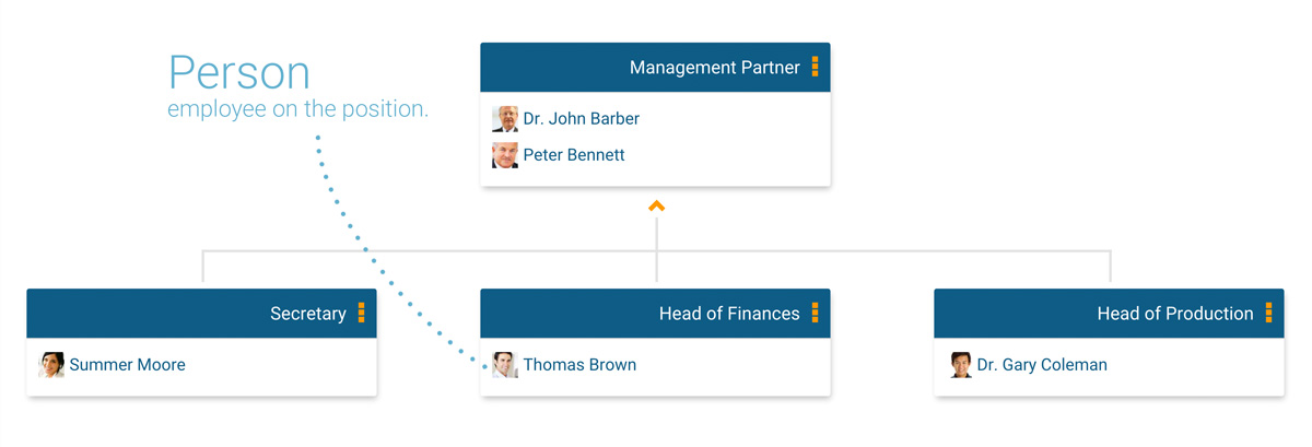 Position showing employee pictures