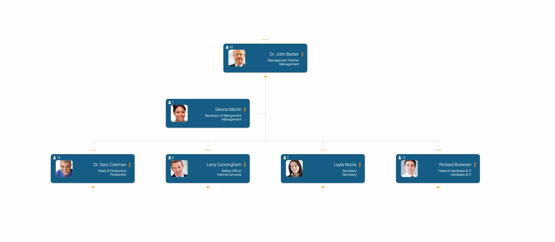 orginio org chart